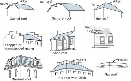 En Architectural Field Guide Dictionary Of