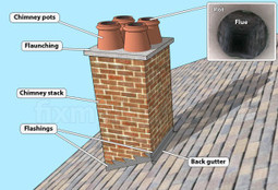 EN) – Chimney Terminology: Chimney or Flue or Vent? | Thomas ...