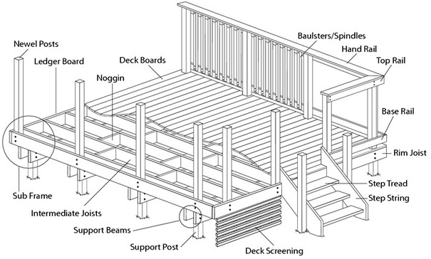 En glossary of decking terms used to build a deck q for Building terms with pictures
