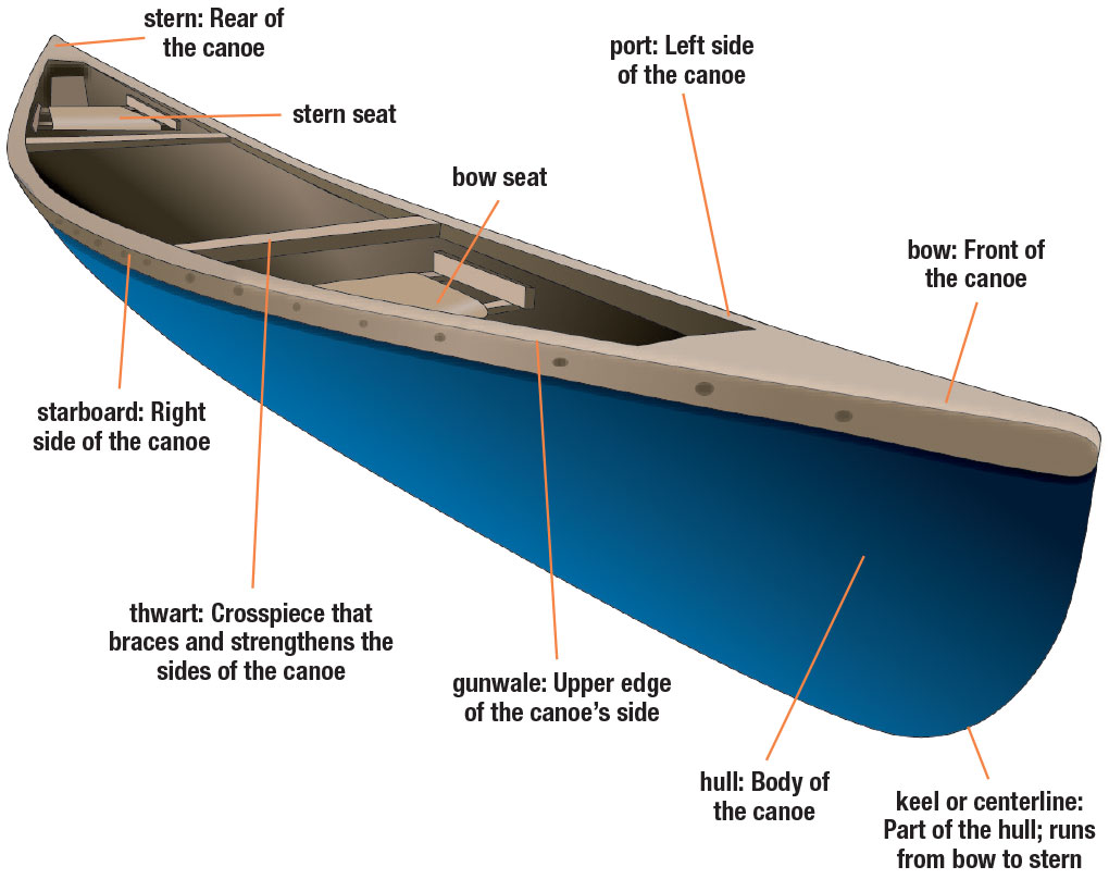 (en) – parts of a canoe | boat-ed.com – 📚 glossarissimo! paddle boat parts diagram 1981 ranger boat wiring diagram #15