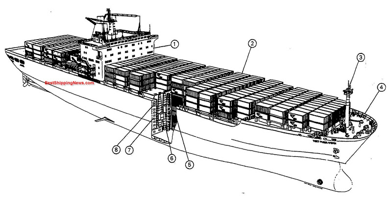 en   u2013 types of ships  shipbuilding picture dictionary
