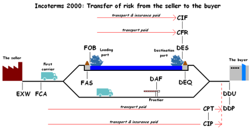 700px-Incoterms_Robert_Wielgorski_Revised_EN.png