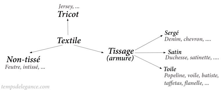 Tissages-tissus.jpg