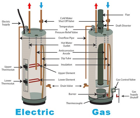 electric-vs-gas-water-heater.jpg