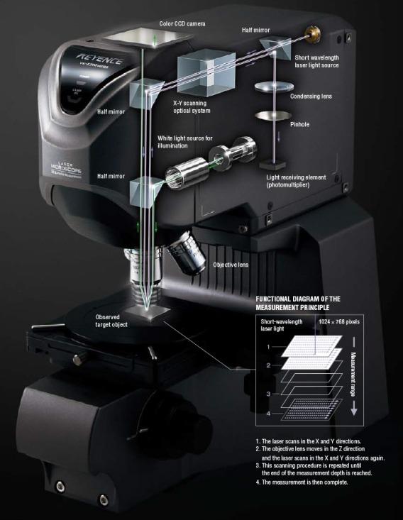 microscope_glossary_laser_scanning_confocal_microscopes_img_01.jpg