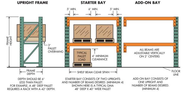 En Pallet Rack Guide Ak Material Handling Systems