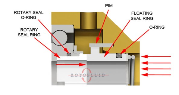 WEBSITE-ROTOFLUID-ROTARY-JOINT-SEAL-3.jpg